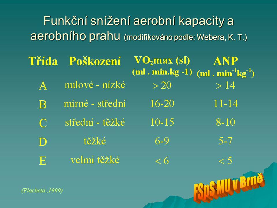 Funkční snížení aerobní kapacity a aerobního prahu (modifikováno podle: Webera, K. T.)