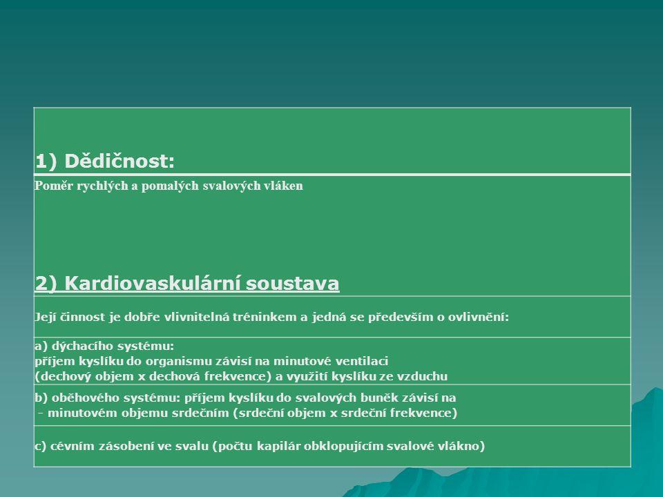 FSpS MU v Brně 1) Dědičnost: 2) Kardiovaskulární soustava