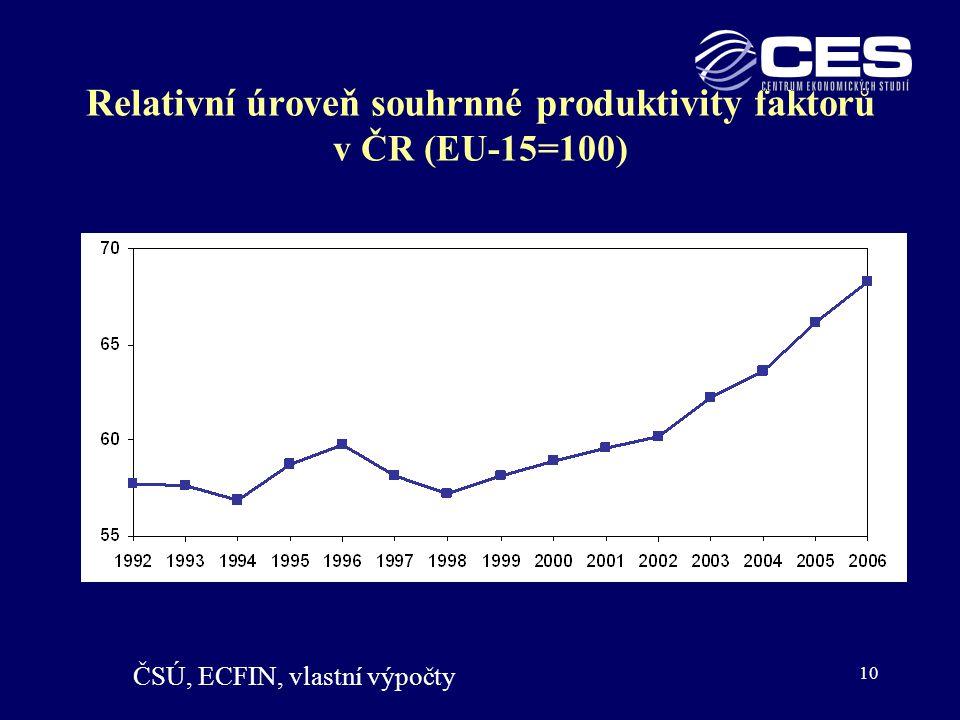 Relativní úroveň souhrnné produktivity faktorů v ČR (EU-15=100)