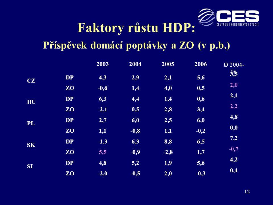 Faktory růstu HDP: Příspěvek domácí poptávky a ZO (v p.b.)