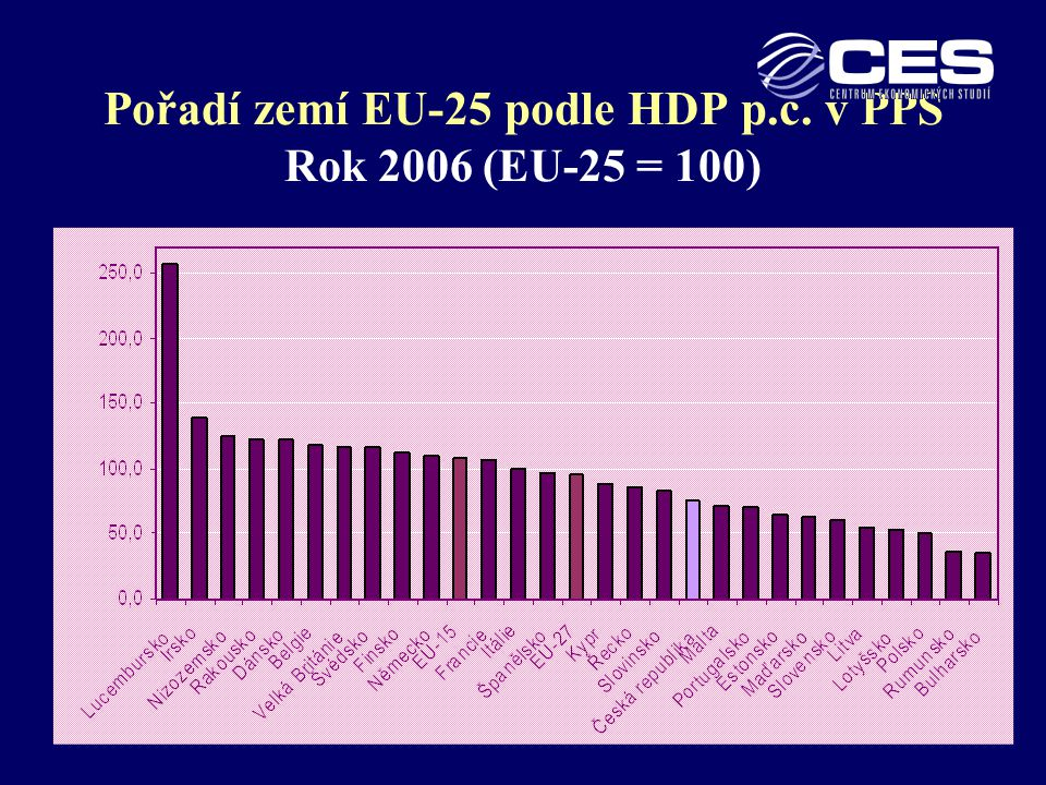 Pořadí zemí EU-25 podle HDP p.c. v PPS Rok 2006 (EU-25 = 100)