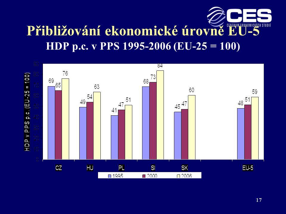 Přibližování ekonomické úrovně EU-5 HDP p. c