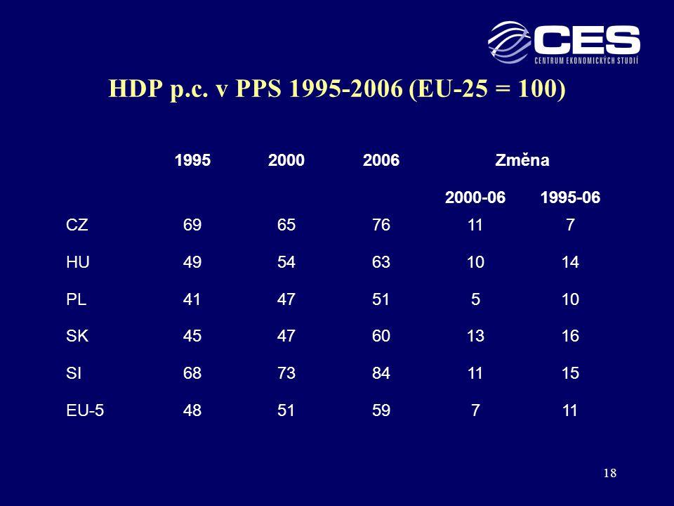 HDP p.c. v PPS 1995-2006 (EU-25 = 100) 1995 2000 2006 Změna 2000-06
