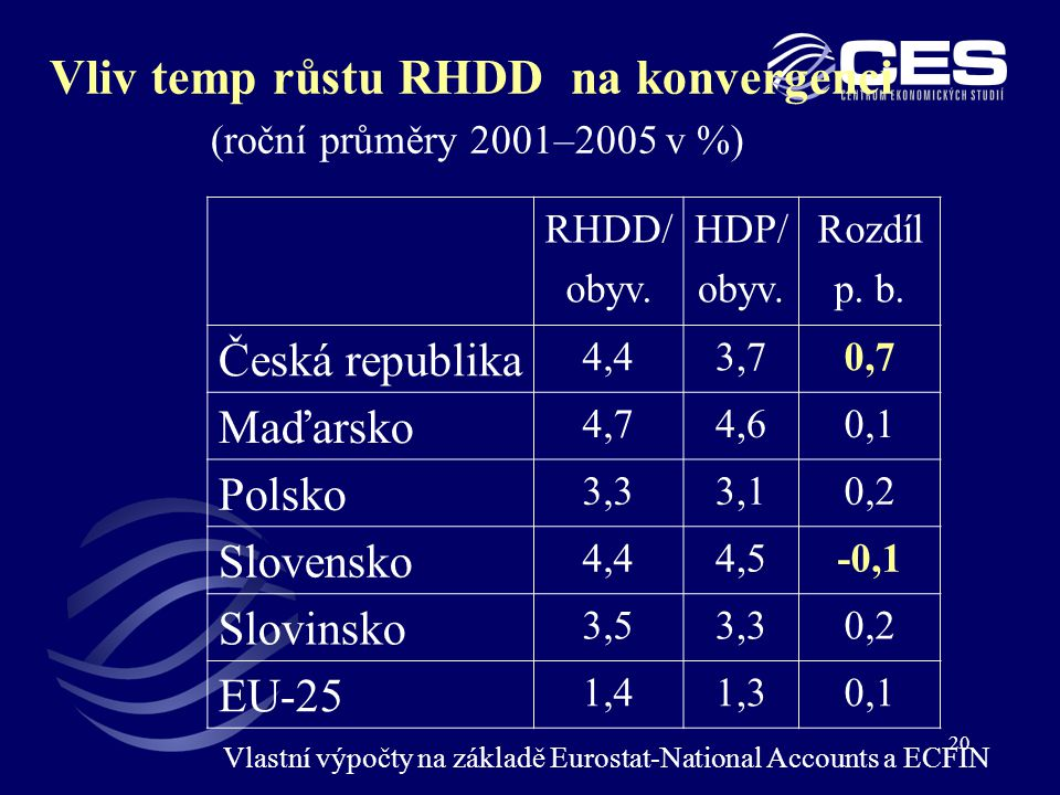 Vliv temp růstu RHDD na konvergenci (roční průměry 2001–2005 v %)