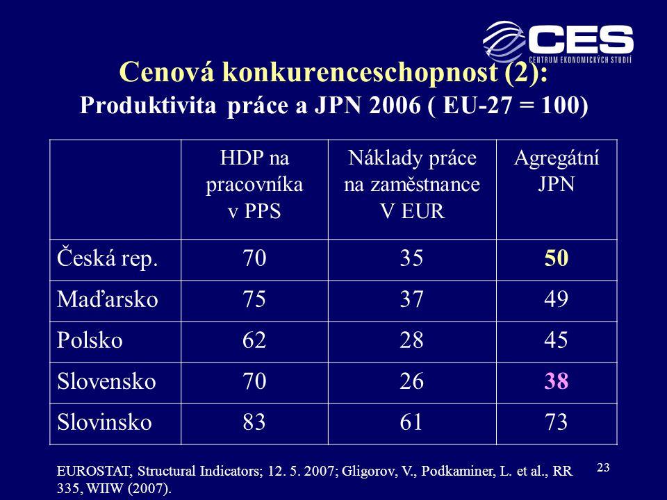 Cenová konkurenceschopnost (2): Produktivita práce a JPN 2006 ( EU-27 = 100)