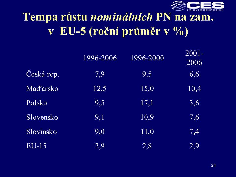 Tempa růstu nominálních PN na zam. v EU-5 (roční průměr v %)