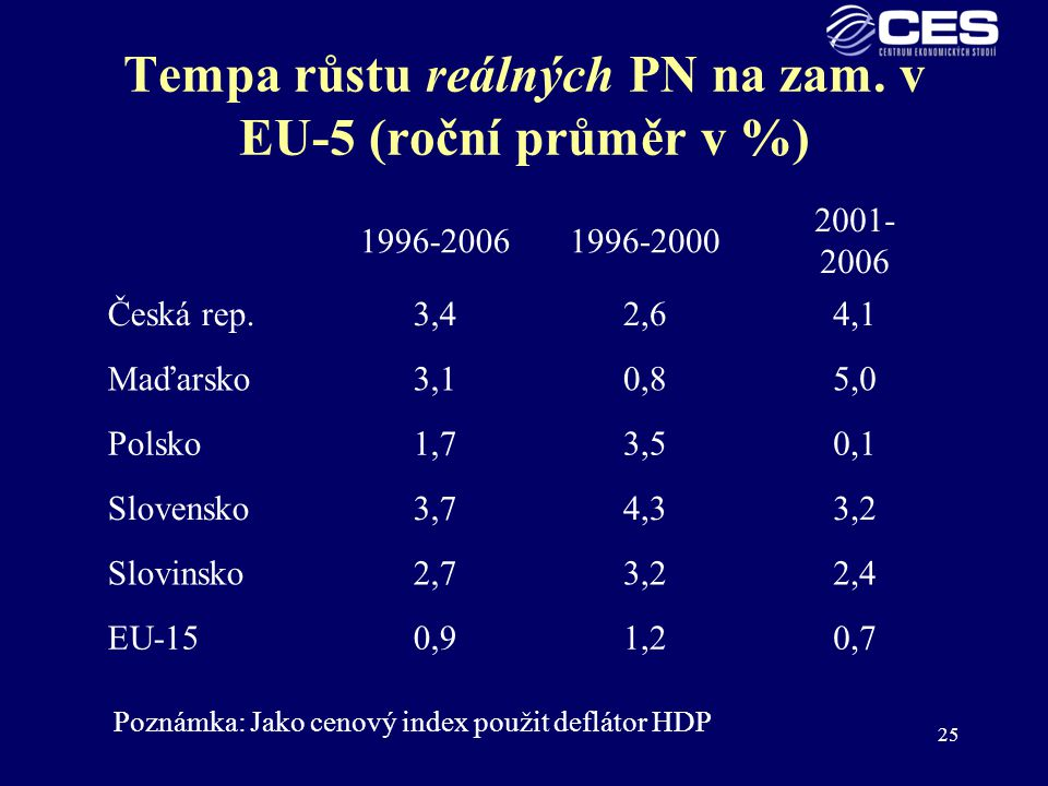 Tempa růstu reálných PN na zam. v EU-5 (roční průměr v %)