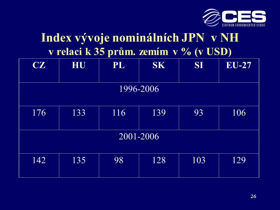 Index vývoje nominálních JPN v NH v relaci k 35 prům. zemím v % (v USD)