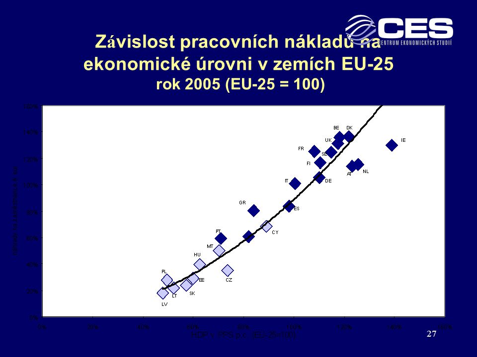 Závislost pracovních nákladů na ekonomické úrovni v zemích EU-25 rok 2005 (EU-25 = 100)