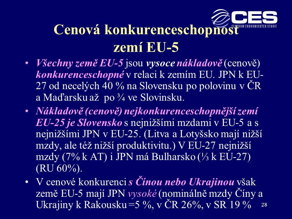 Cenová konkurenceschopnost zemí EU-5