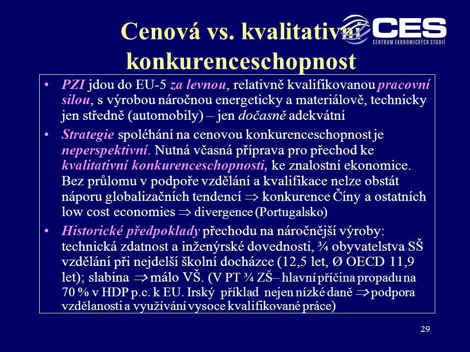 Cenová vs. kvalitativní konkurenceschopnost
