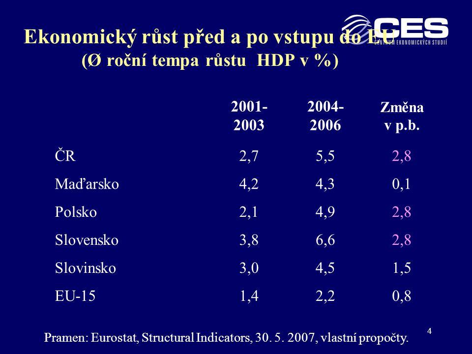 Ekonomický růst před a po vstupu do EU (Ø roční tempa růstu HDP v %)