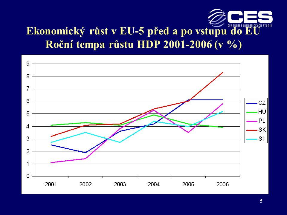 Ekonomický růst v EU-5 před a po vstupu do EU Roční tempa růstu HDP 2001-2006 (v %)