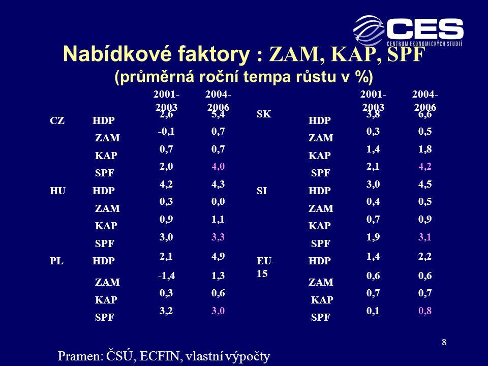 Nabídkové faktory : ZAM, KAP, SPF (průměrná roční tempa růstu v %)