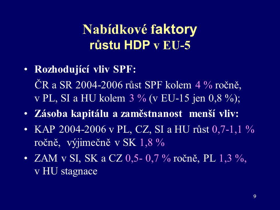 Nabídkové faktory růstu HDP v EU-5