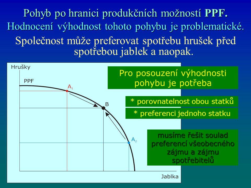 Pohyb po hranici produkčních možností PPF