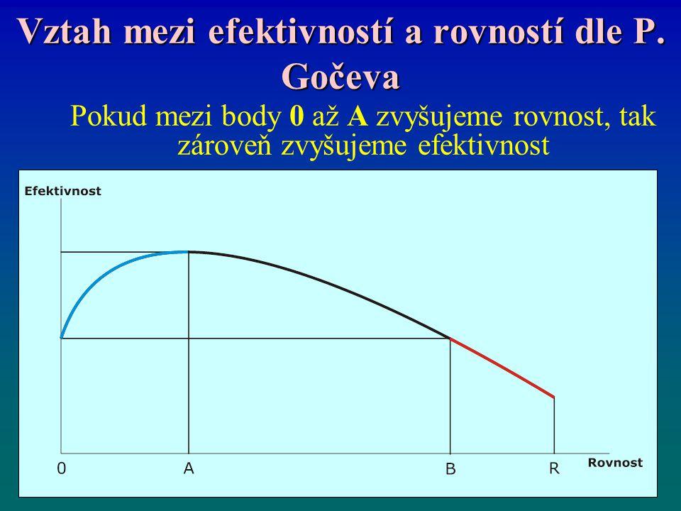 Vztah mezi efektivností a rovností dle P. Gočeva