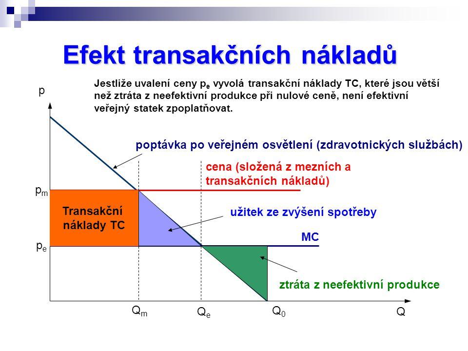Efekt transakčních nákladů
