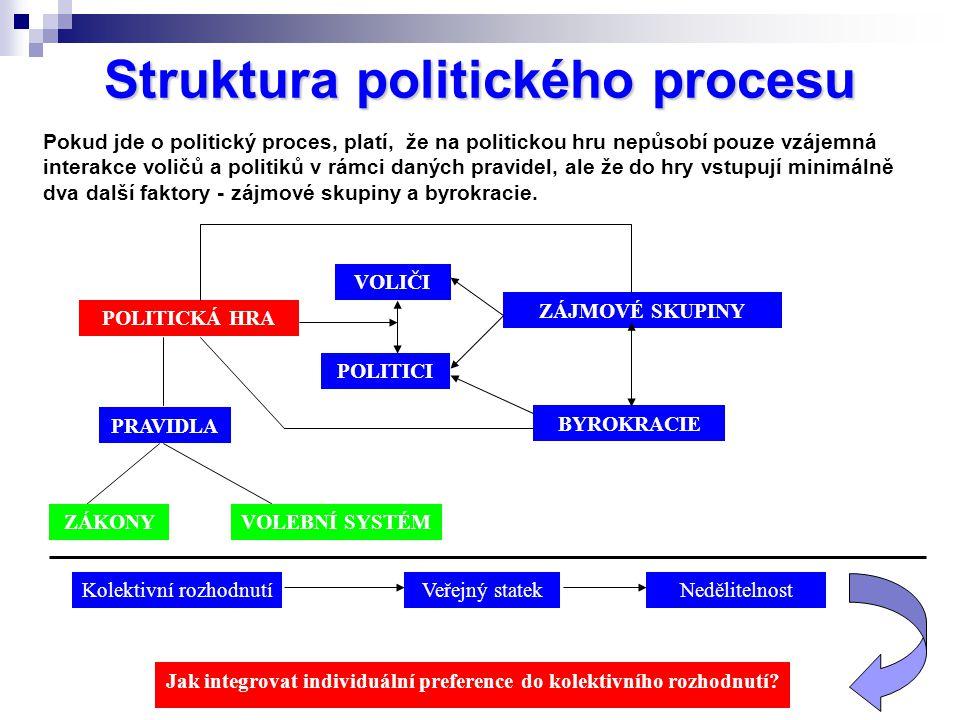 Struktura politického procesu