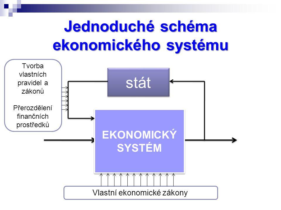 Jednoduché schéma ekonomického systému