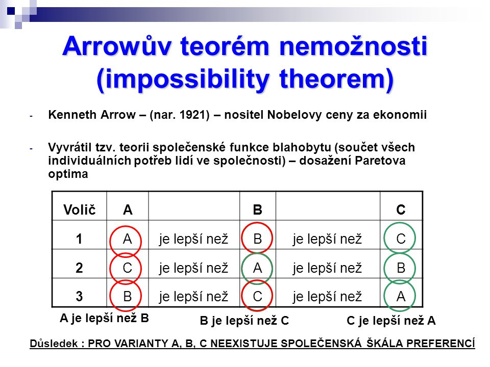 Arrowův teorém nemožnosti (impossibility theorem)