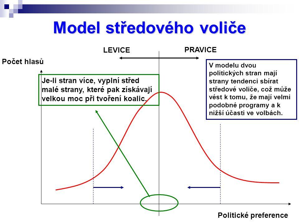Model středového voliče