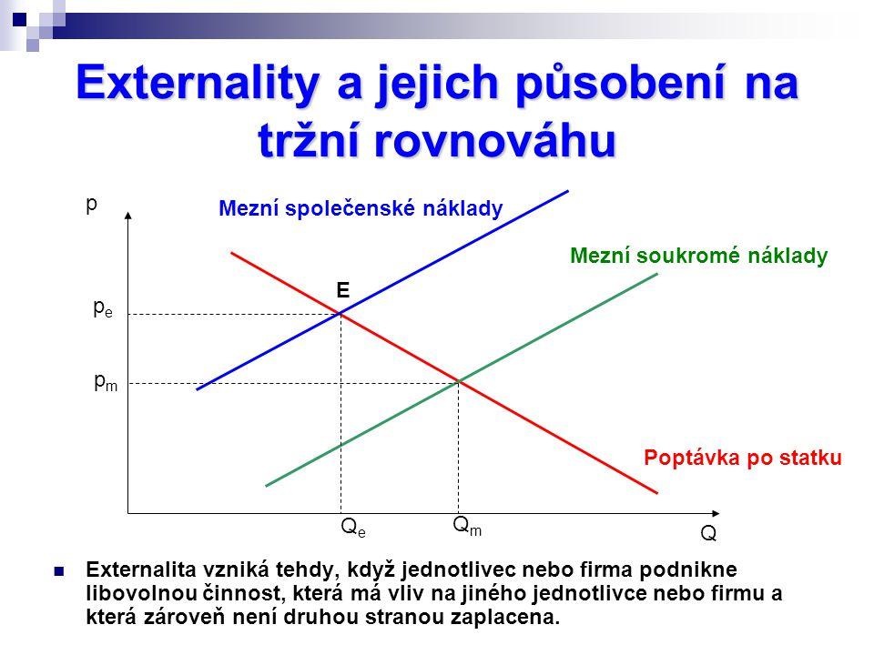 Externality a jejich působení na tržní rovnováhu