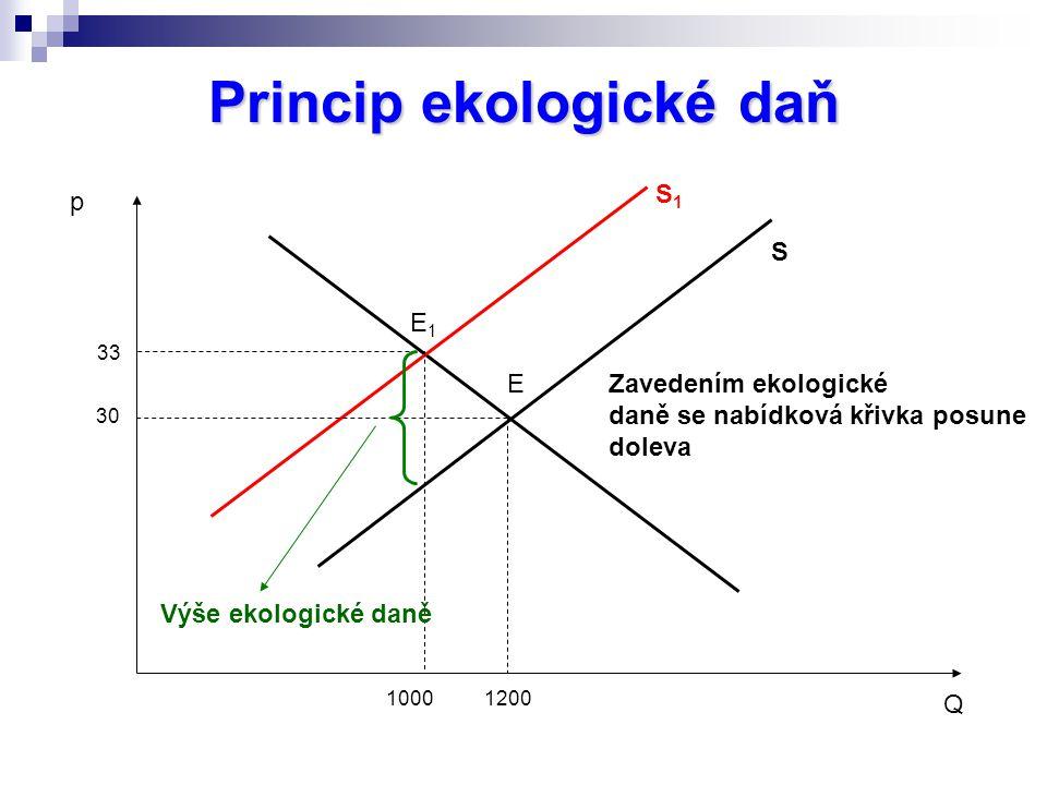 Princip ekologické daň