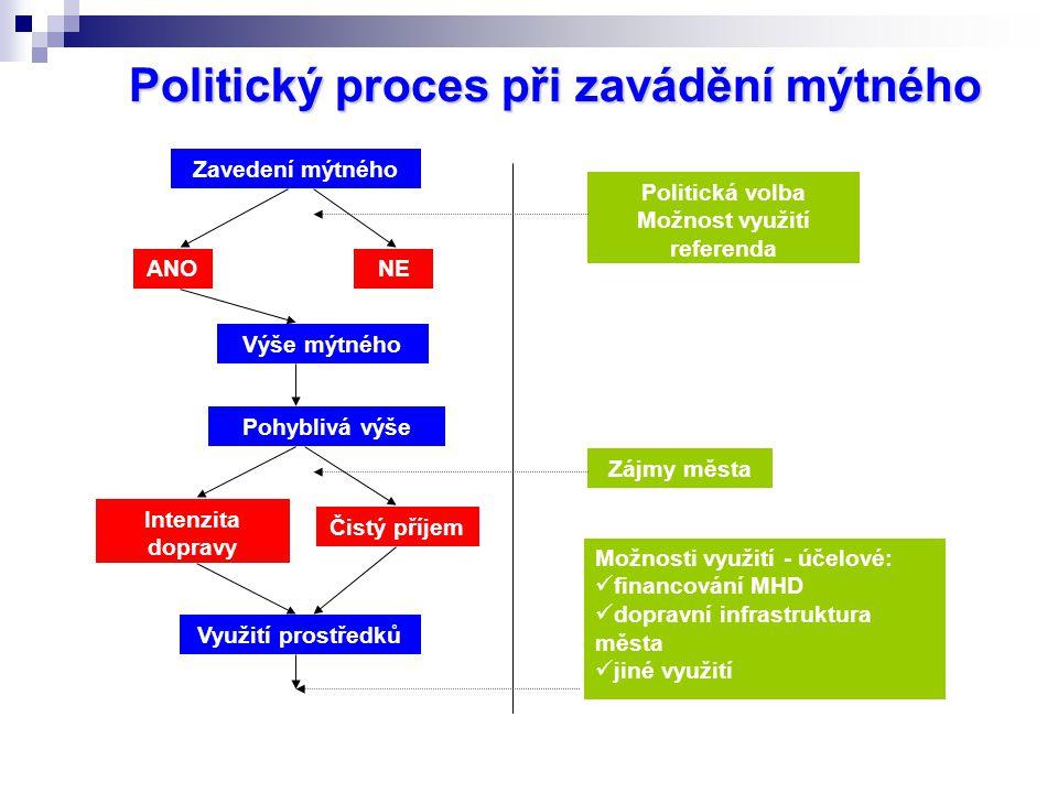Politický proces při zavádění mýtného