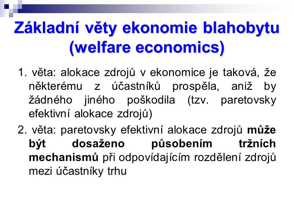 Základní věty ekonomie blahobytu (welfare economics)