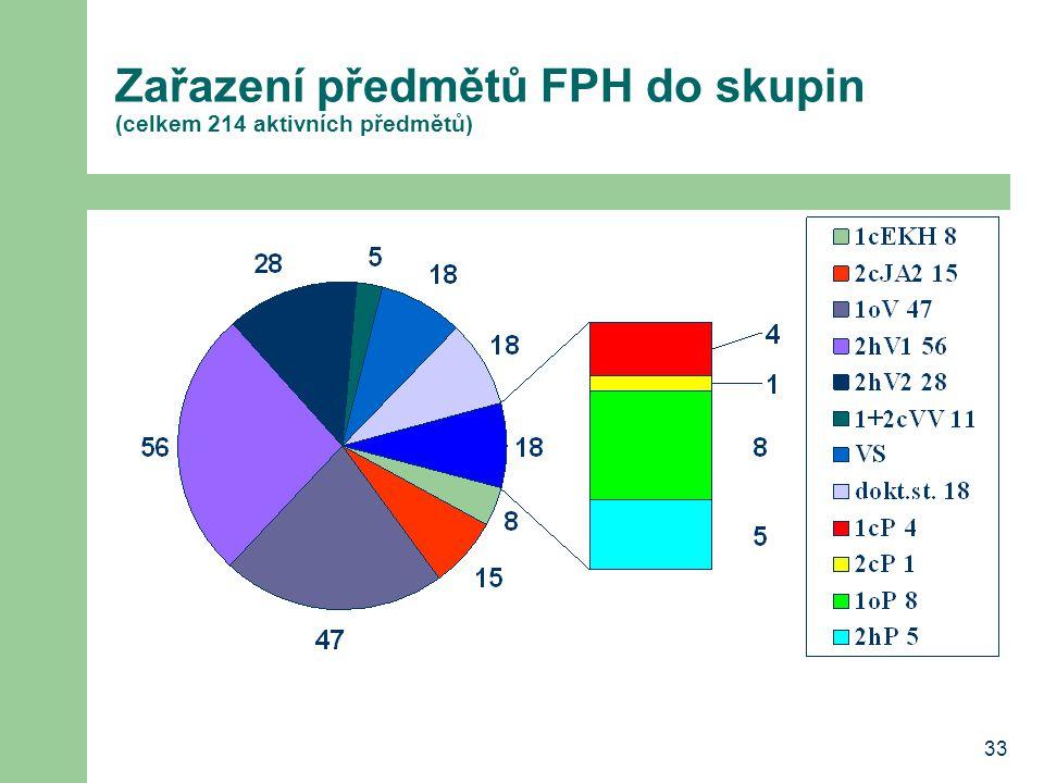 Zařazení předmětů FPH do skupin (celkem 214 aktivních předmětů)