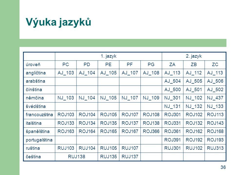 Výuka jazyků 1. jazyk 2. jazyk úroveň PC PD PE PF PG ZA ZB ZC