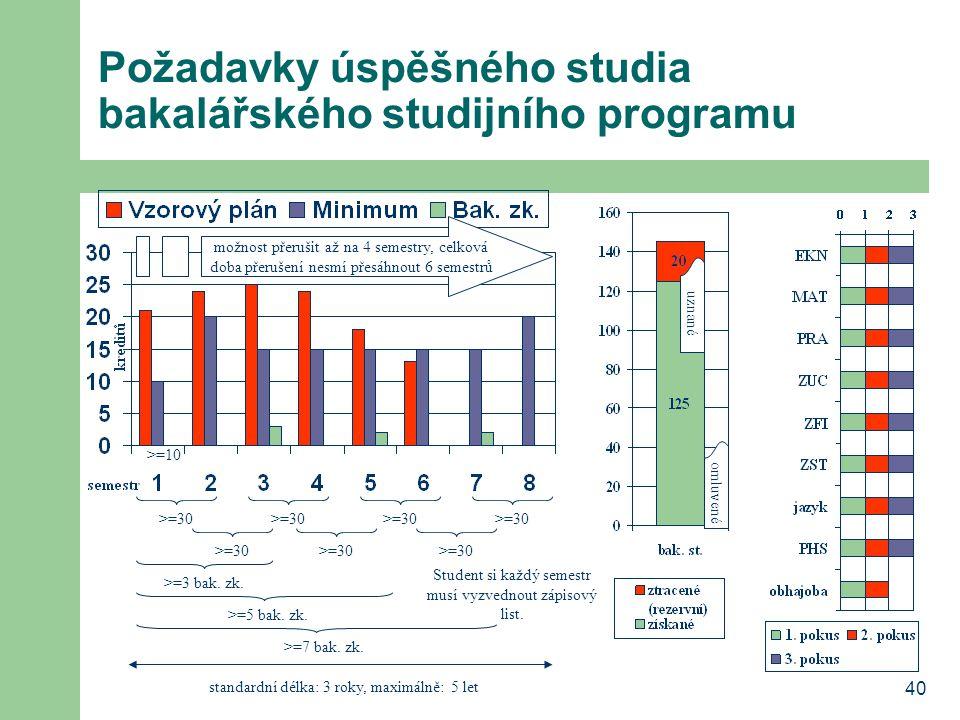 Požadavky úspěšného studia bakalářského studijního programu