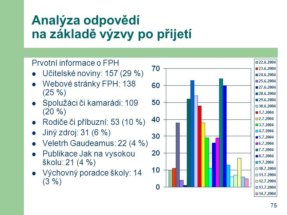 Analýza odpovědí na základě výzvy po přijetí