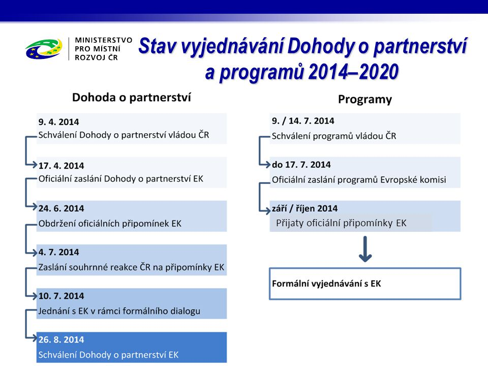 Stav vyjednávání Dohody o partnerství a programů 2014–2020