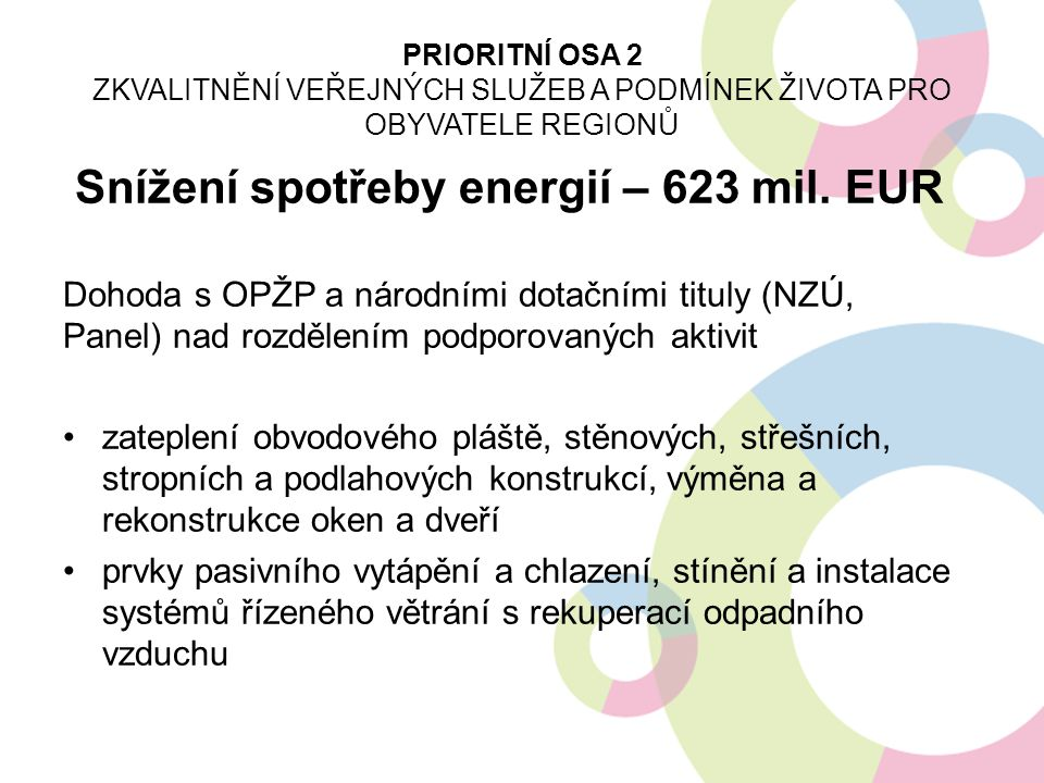 Snížení spotřeby energií – 623 mil. EUR