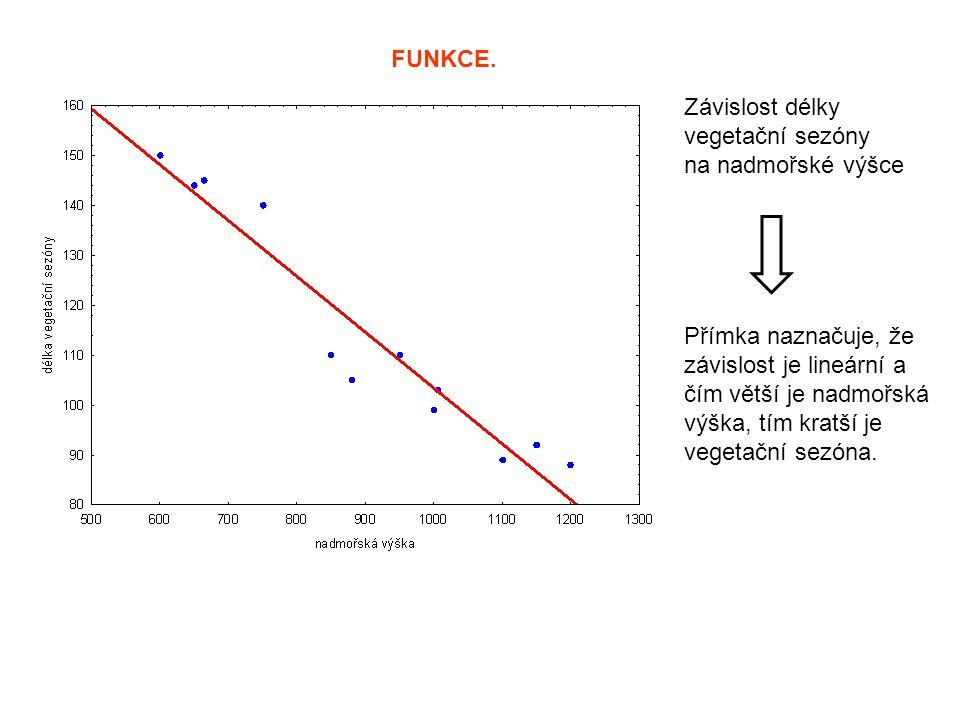 FUNKCE. Závislost délky. vegetační sezóny. na nadmořské výšce. Přímka naznačuje, že. závislost je lineární a.