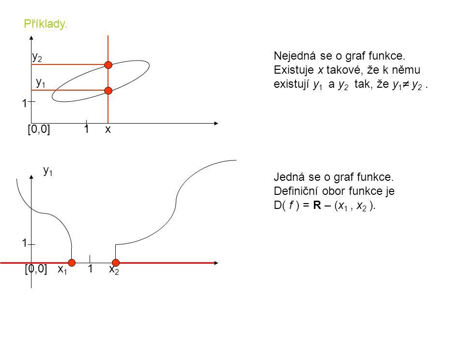 Příklady. y2. Nejedná se o graf funkce. Existuje x takové, že k němu. existují y1 a y2 tak, že y1 y2 .
