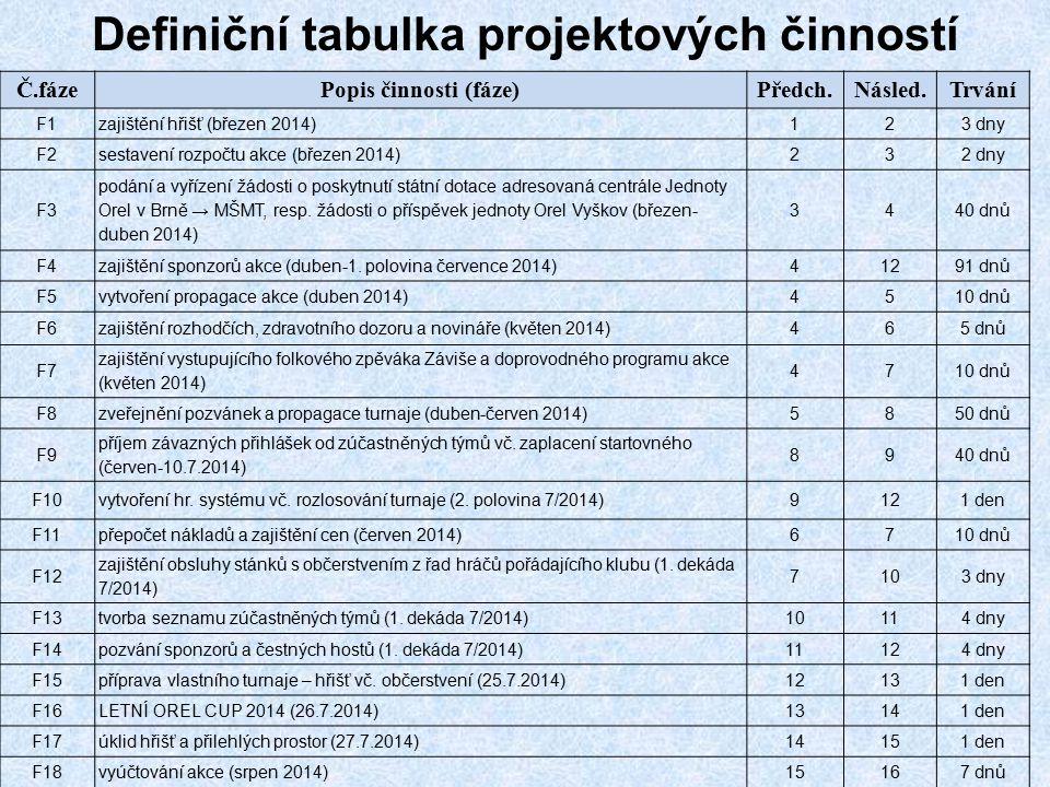 Definiční tabulka projektových činností