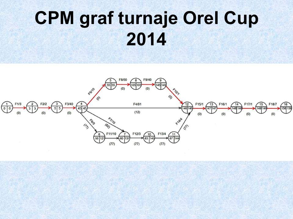 CPM graf turnaje Orel Cup 2014
