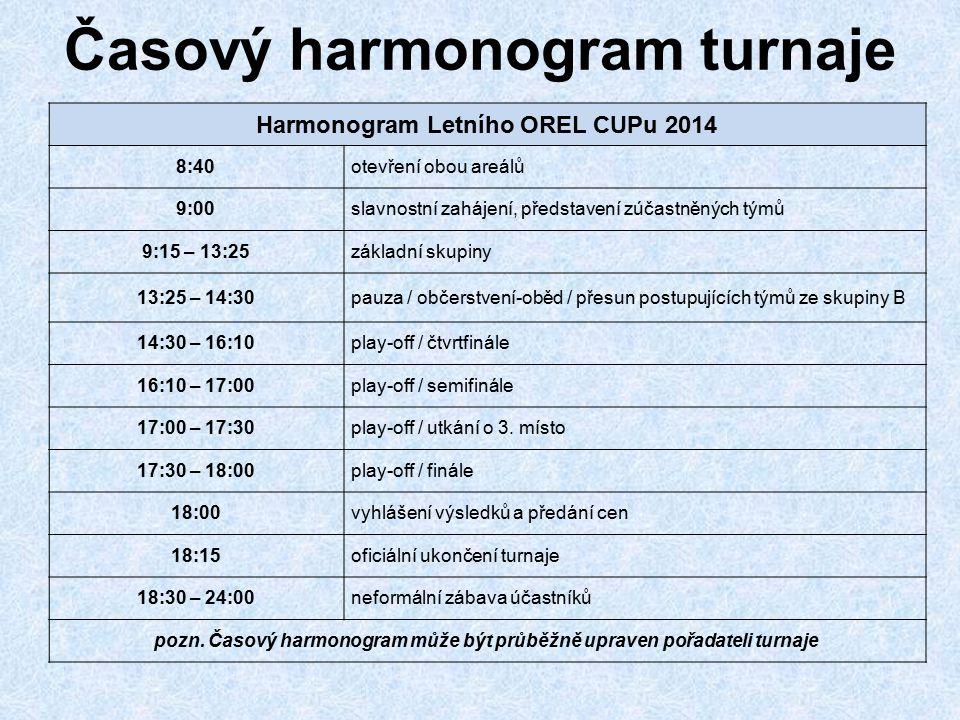 Časový harmonogram turnaje