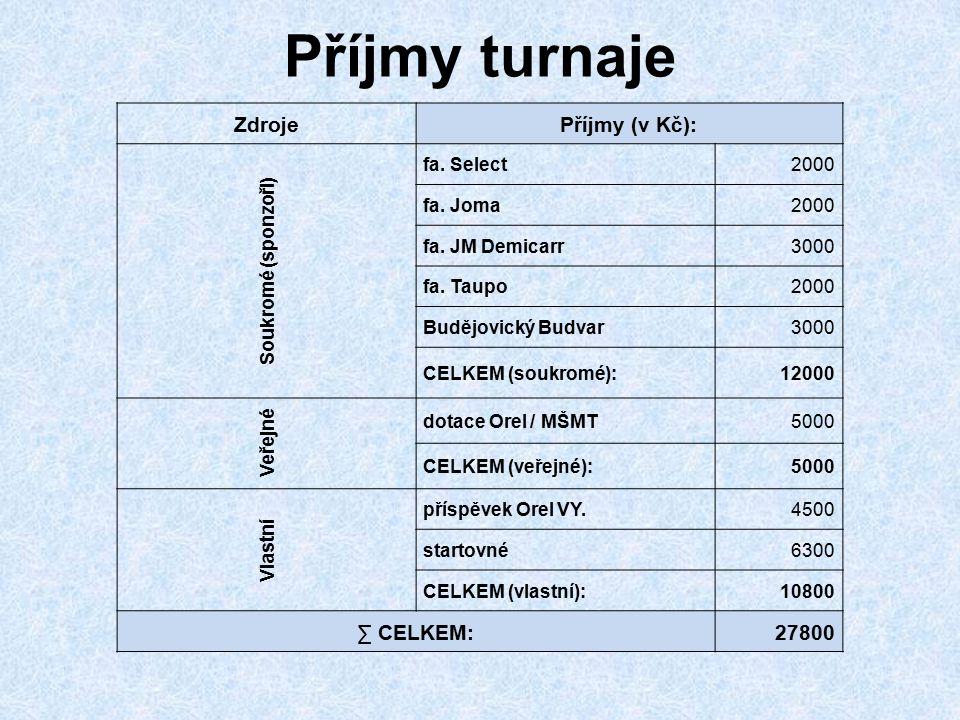 Příjmy turnaje Zdroje Příjmy (v Kč): ∑ CELKEM: 27800