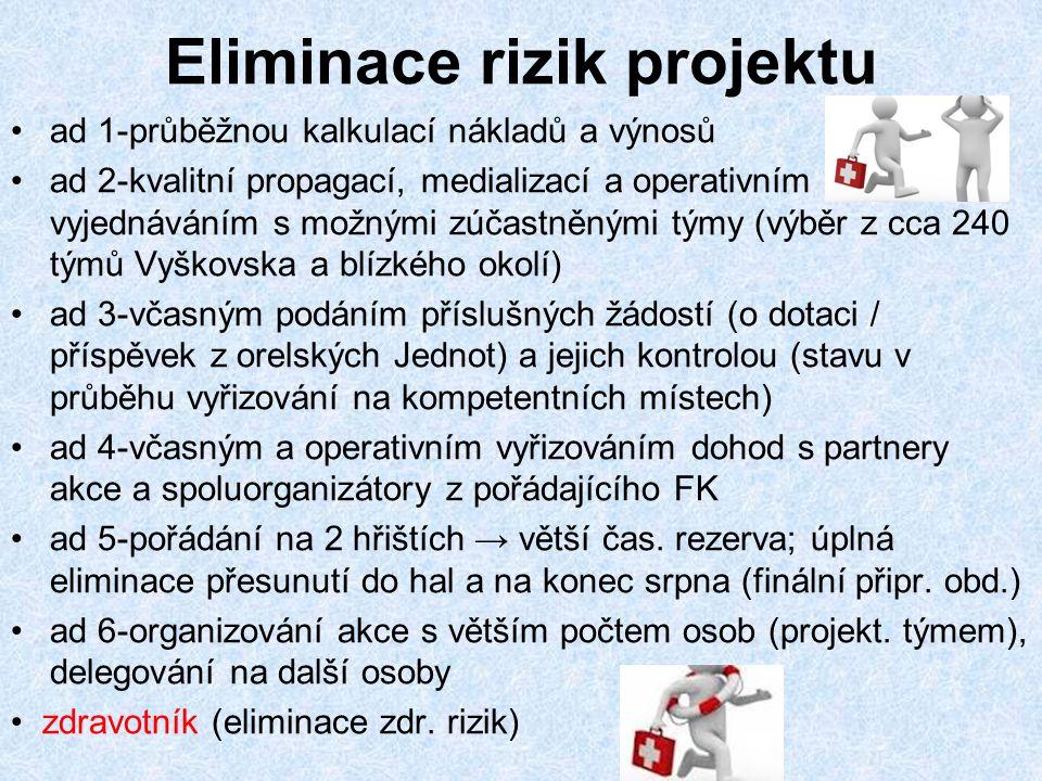 Eliminace rizik projektu