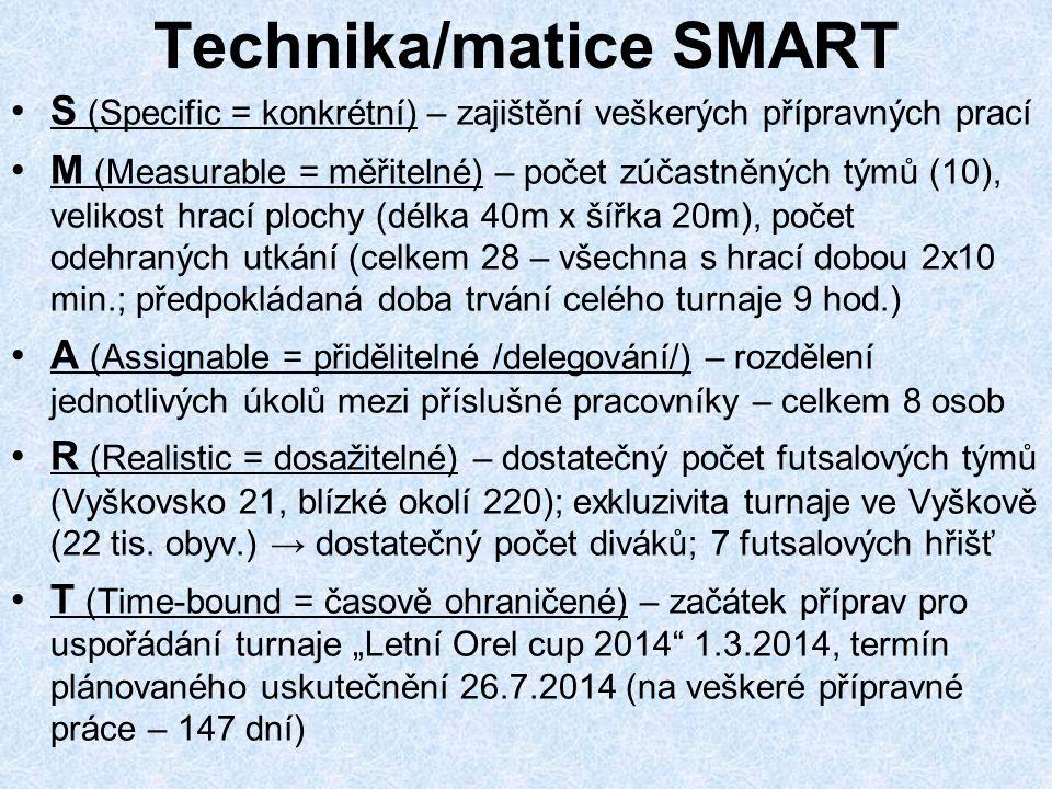 Technika/matice SMART