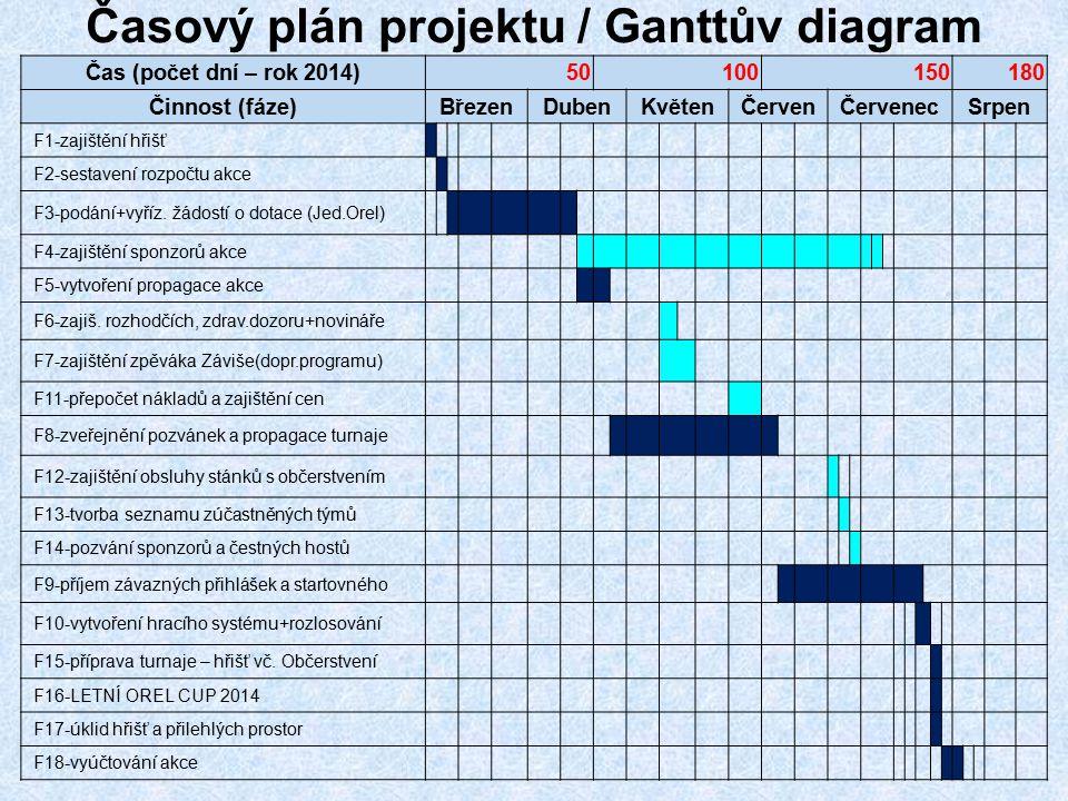Časový plán projektu / Ganttův diagram
