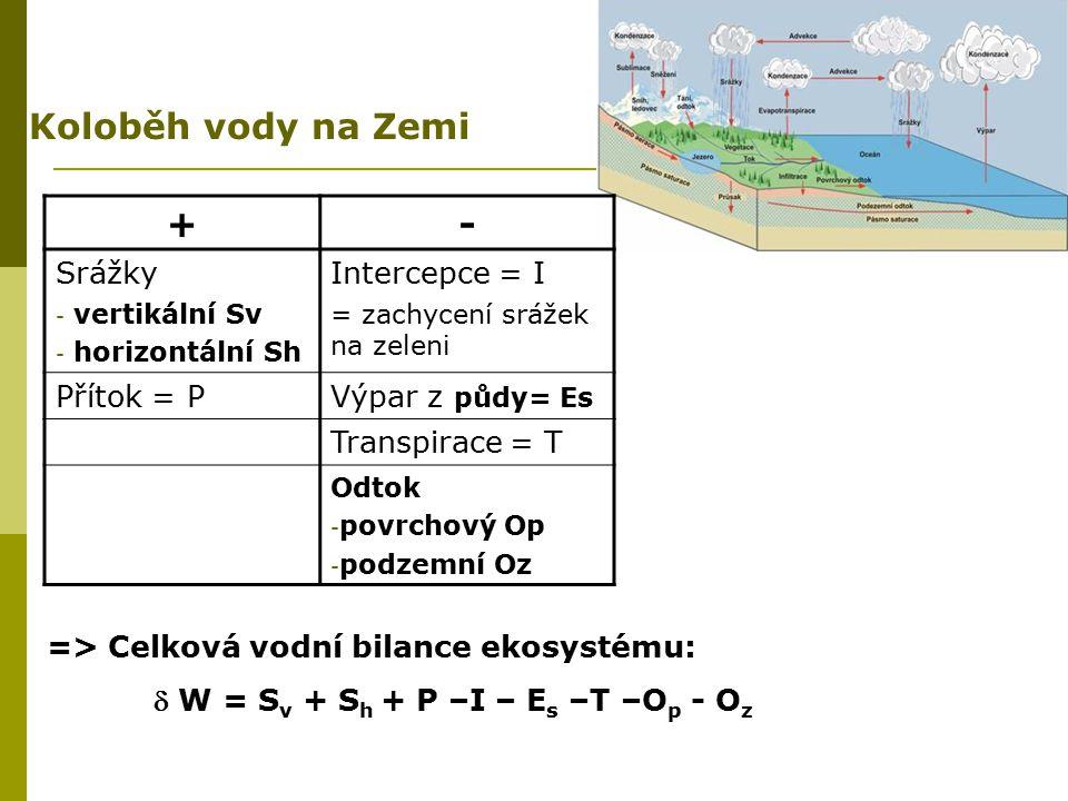 Koloběh vody na Zemi + - Srážky Intercepce = I Přítok = P