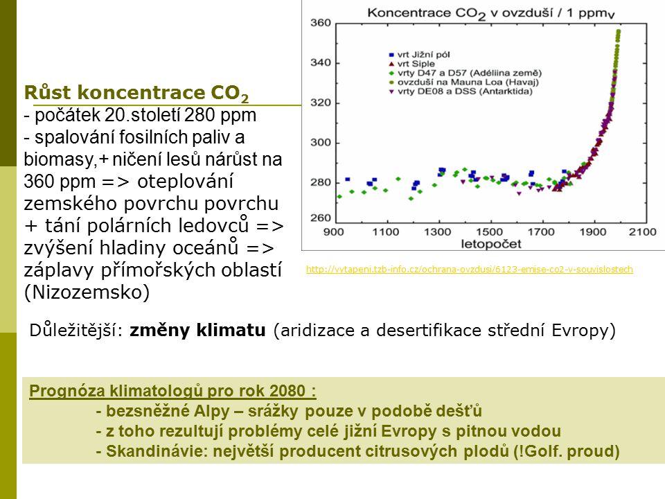 Růst koncentrace CO2 - počátek 20.století 280 ppm