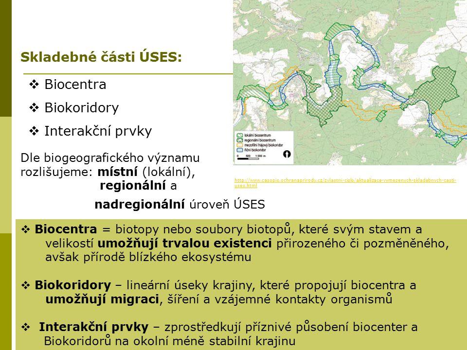 Skladebné části ÚSES: Biocentra Biokoridory Interakční prvky