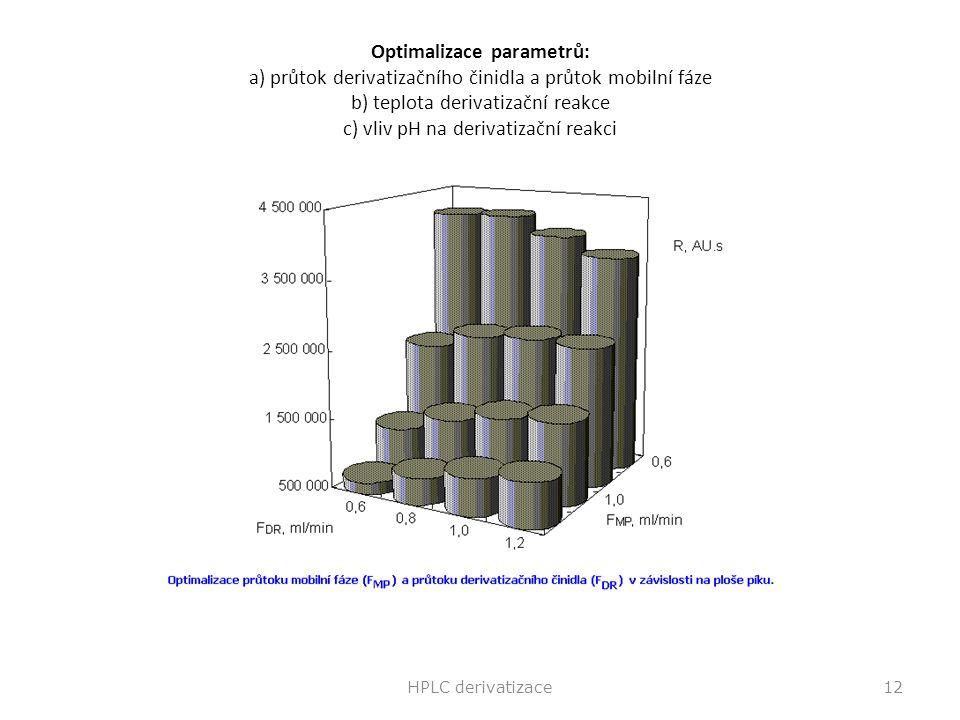 Optimalizace parametrů: a) průtok derivatizačního činidla a průtok mobilní fáze b) teplota derivatizační reakce c) vliv pH na derivatizační reakci