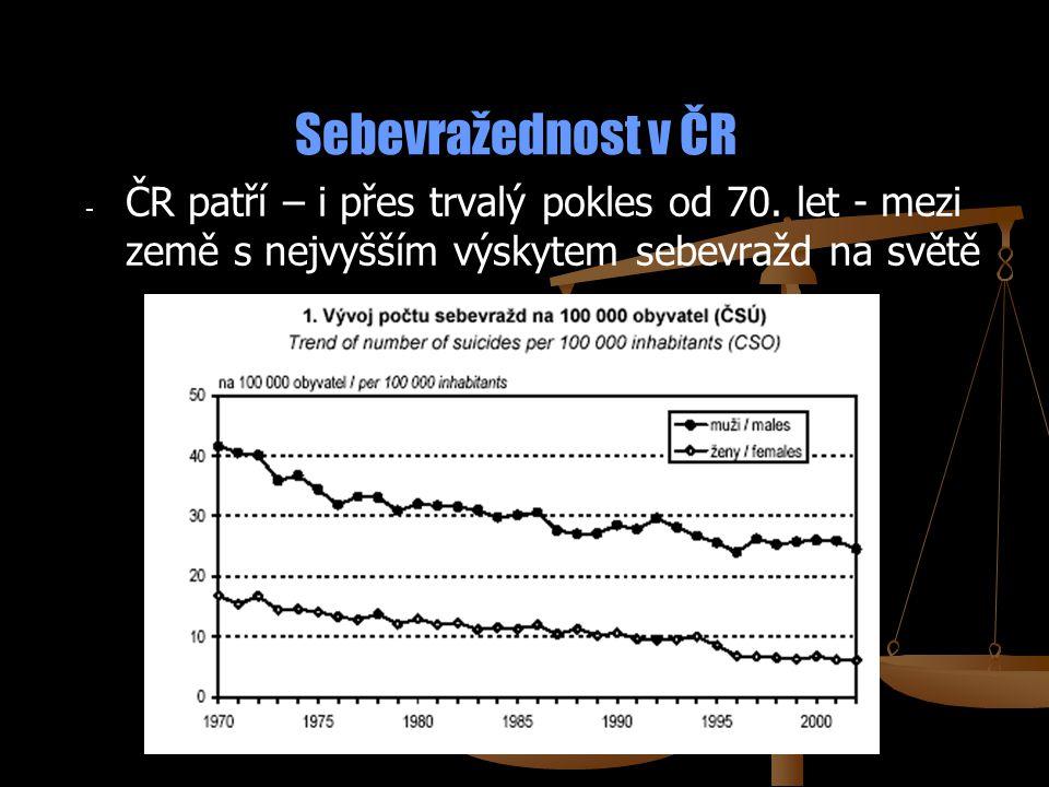 Sebevražednost v ČR ČR patří – i přes trvalý pokles od 70.